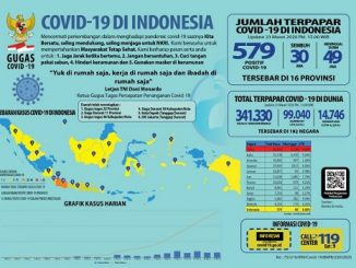 Kasus Positif Covid-19 di Indonesia Bertambah Menjadi 579