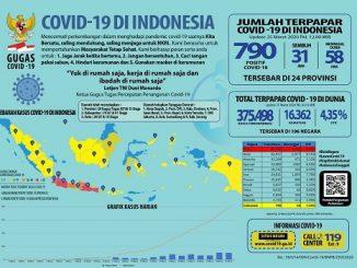 Data Covid-19 Per 25 Maret 2020