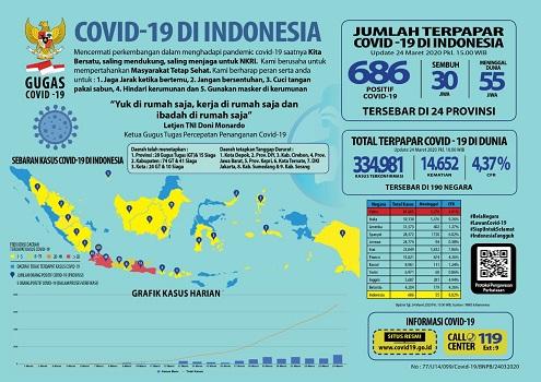 Kasus Covid-19 di Indonesia Bertambah Jadi 686, DKI Jakarta Bertambah 70 Kasus Positif